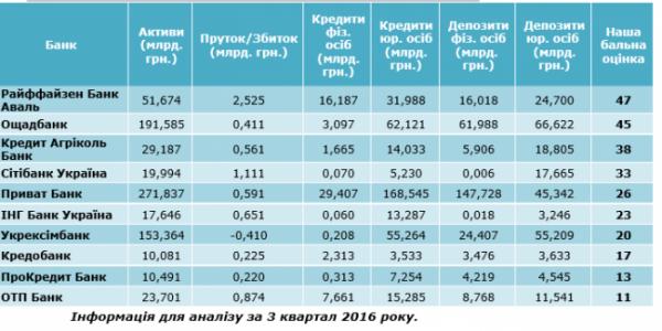рейтинг банков Украины