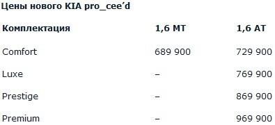 цены Kia Pro Ceed